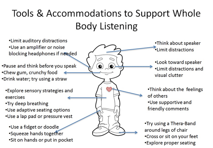 Whole Body Listening info graphic with a small boy and different senses that boy can use to listen