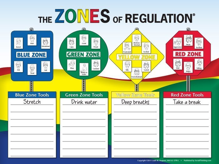 Zones of Regulation Poster - Autism Awareness